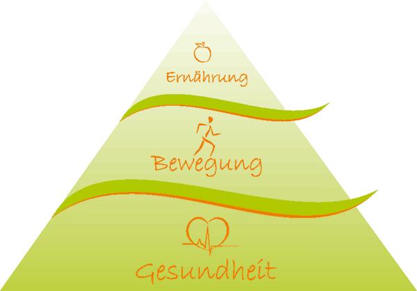 Sindy Zimmermann - Ernährungsberatung in Weißendorf (Thüringen)